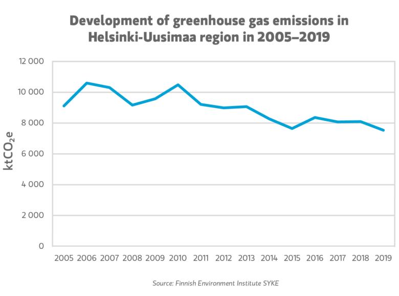Development of greenhouse gas