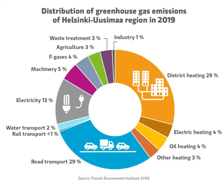Emissions distributions 2019